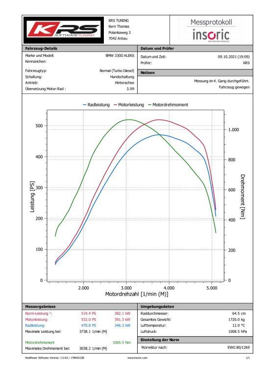 330D Handschalter 530HP/1000+NM -> 345000km - 3er BMW - E90 / E91 / E92 / E93