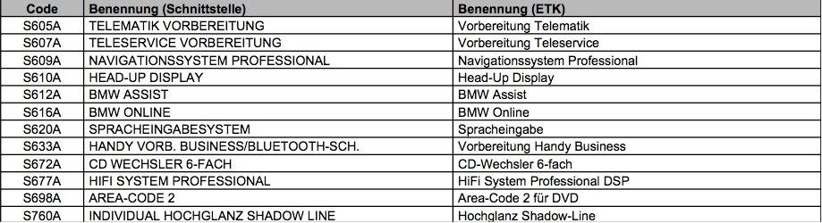 Fahrfreude hoch 3,5d (Duplex) - 5er BMW - E60 / E61