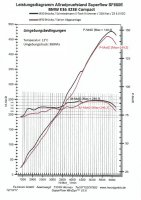 "3-twen""ti"" five Compact / Styling 24 Motorsport - 3er BMW - E36 - Leistungsmessung_Compact.jpg"
