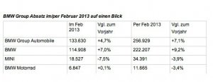 BMW-News-Blog: Rekordjagd im Februar 2013: BMW Group meldet beste - BMW-Syndikat