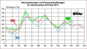 BMW-News-Blog: Oktober: Diesel-Zulassungen rückläufig - BMW-Syndikat