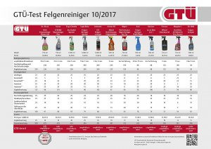 BMW-News-Blog: GTUe__Felgenreiniger_im_Test