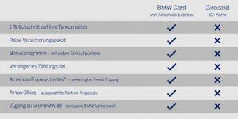 BMW-News-Blog: BMW Card von American Express: Praktisch und attra - BMW-Syndikat