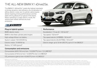 BMW-News-Blog: Der neue BMW X1 xDrive25e - BMW-Syndikat