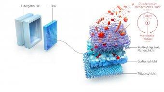 BMW-News-Blog: Nanofaser-Technologie für bessere Luftqualität im - BMW-Syndikat